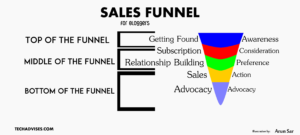 Sales Funnel for Bloggers