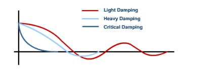What is Damped Oscillation